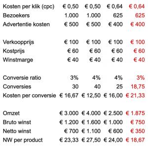 Conversie ratio optimalisatie 3 procent extra bezoekers concurrentie